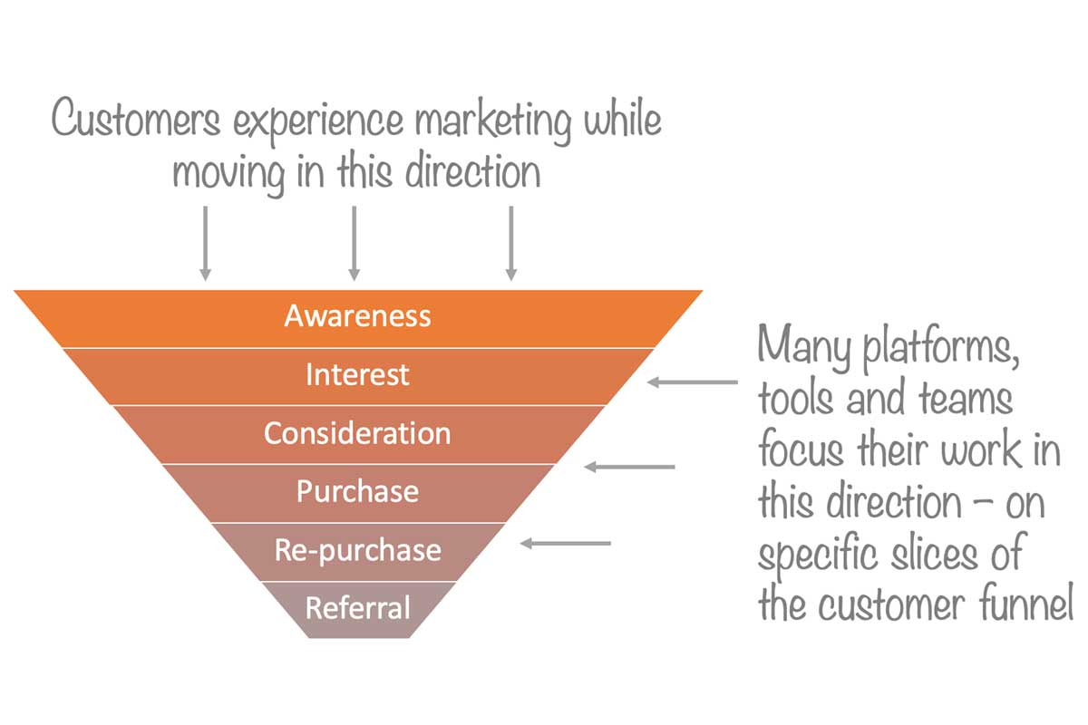 scaling up marketing